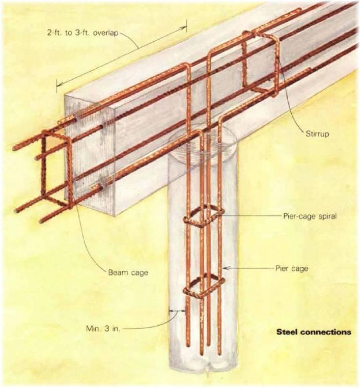 Армирование углов мелкозаглубленного ленточного фундамента